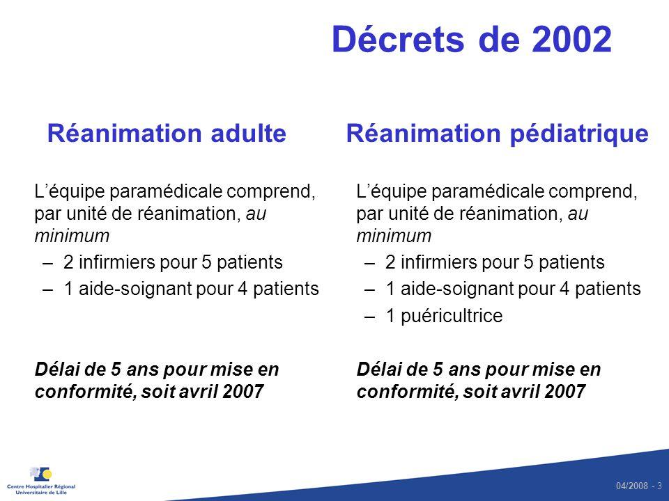 04/2008 - 3 Décrets de 2002 Réanimation adulte Léquipe paramédicale comprend, par unité de réanimation, au minimum –2 infirmiers pour 5 patients –1 ai