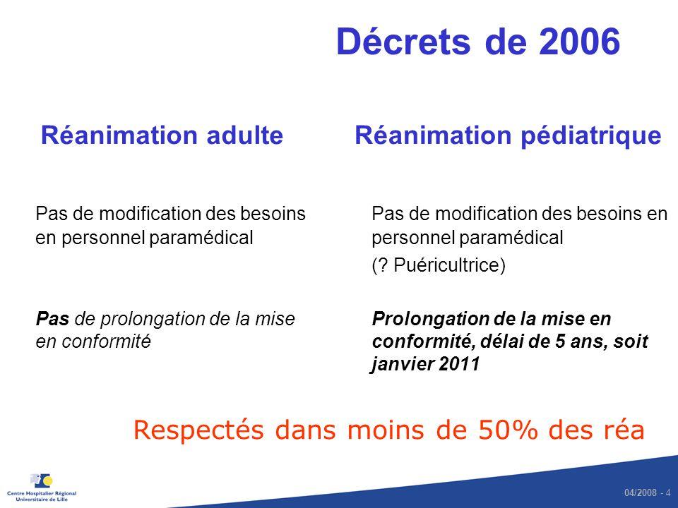 04/2008 - 4 Décrets de 2006 Réanimation adulte Pas de modification des besoins en personnel paramédical Pas de prolongation de la mise en conformité R