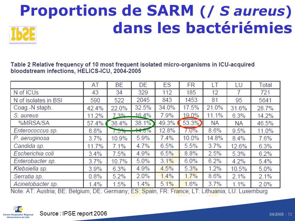 04/2008 - 13 Proportions de SARM (/ S aureus) dans les bactériémies Source : IPSE report 2006