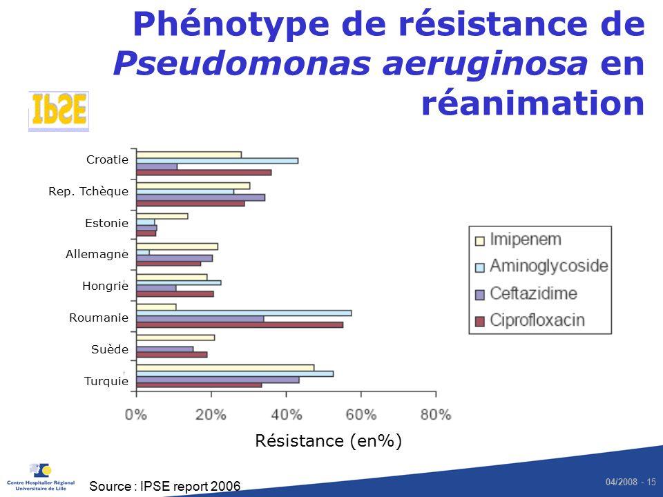 04/2008 - 15 Phénotype de résistance de Pseudomonas aeruginosa en réanimation Source : IPSE report 2006 Croatie Rep. Tchèque Estonie Allemagne Hongrie
