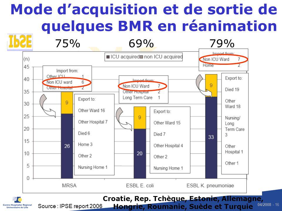 04/2008 - 16 Mode dacquisition et de sortie de quelques BMR en réanimation Source : IPSE report 2006 Croatie, Rep. Tchèque, Estonie, Allemagne, Hongri