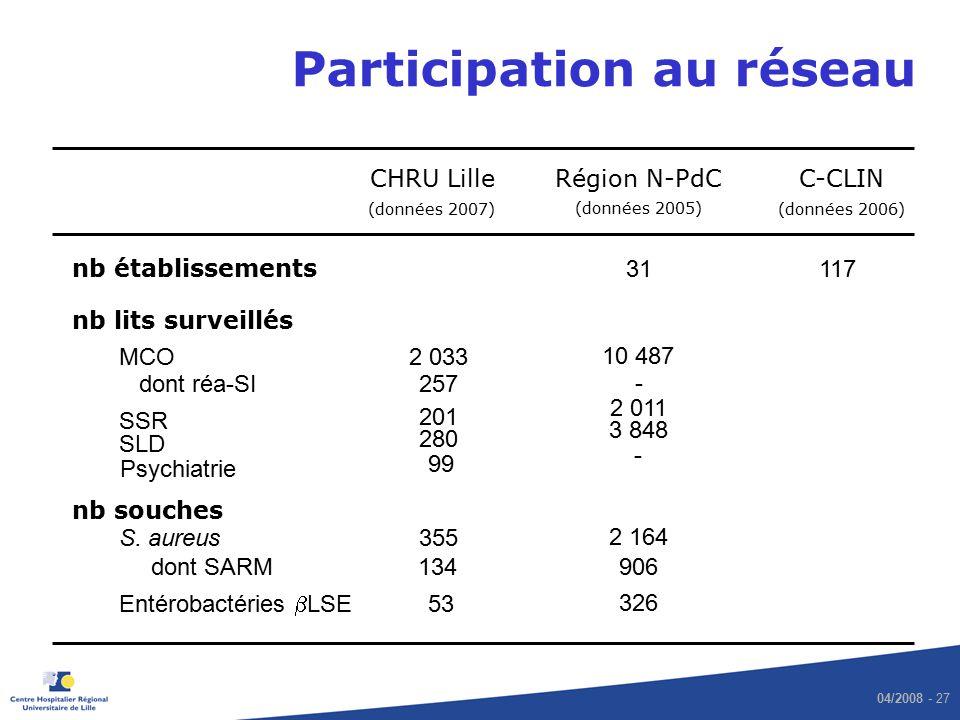 04/2008 - 27 Participation au réseau CHRU Lille C-CLIN nb établissements 117 nb lits surveillés nb souches S. aureus Entérobactéries LSE 355 2 033MCO