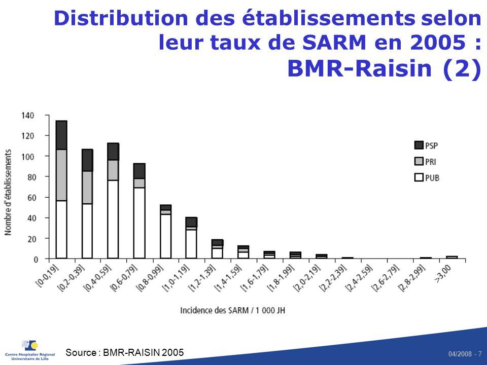 04/2008 - 8 Evolution de lincidence de SARM entre 2003 et 2005 (n=251) : BMR-Raisin (3) AméliorationAggravation Source : BMR-RAISIN 2005