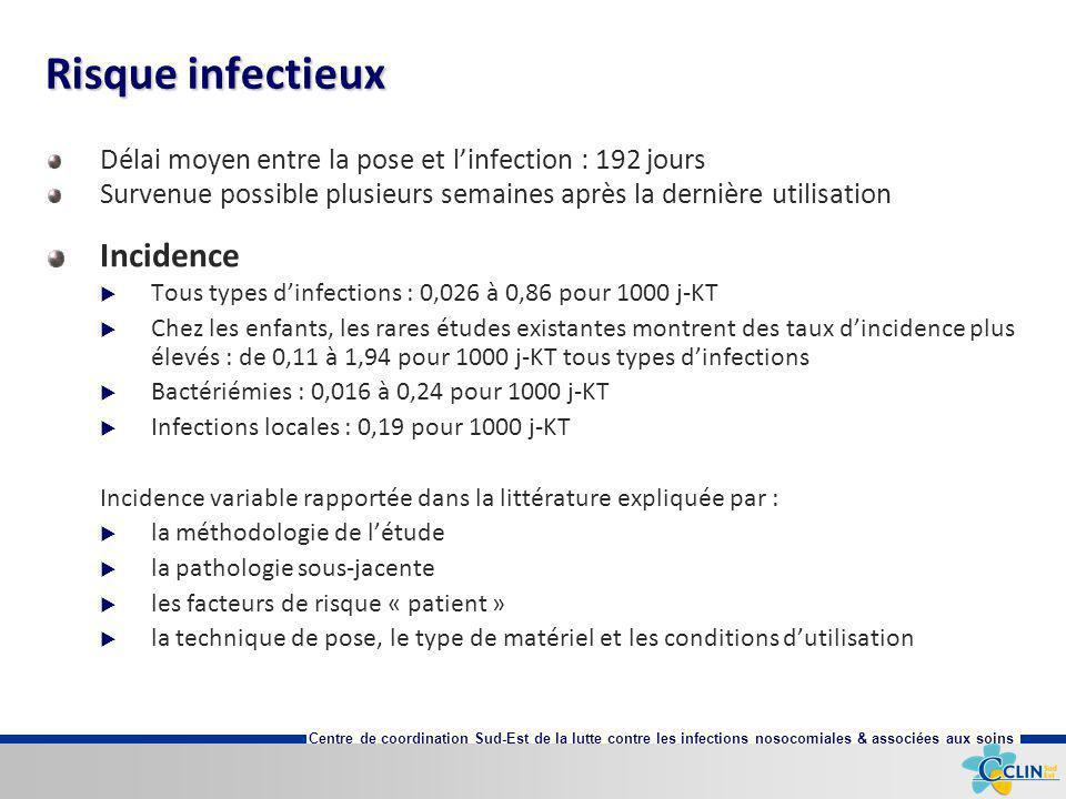 Centre de coordination Sud-Est de la lutte contre les infections nosocomiales & associées aux soins Délai moyen entre la pose et linfection : 192 jour