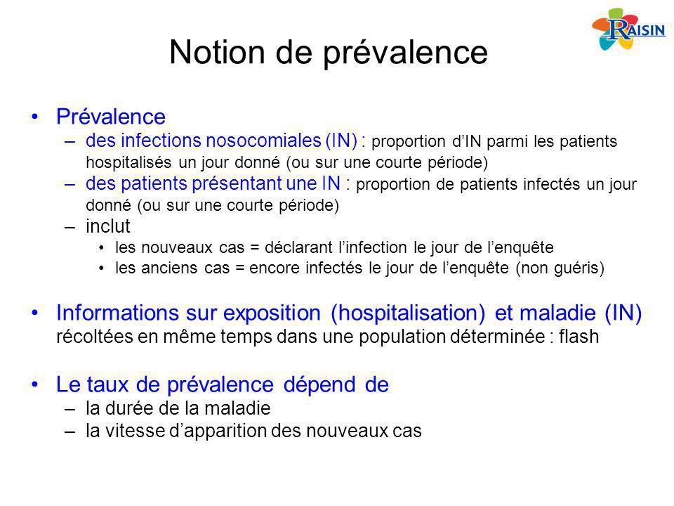 Notion de prévalence Prévalence –des infections nosocomiales (IN) : proportion dIN parmi les patients hospitalisés un jour donné (ou sur une courte pé