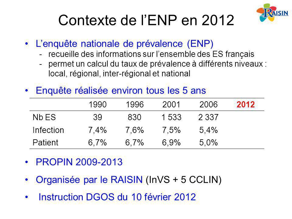 Contexte de lENP en 2012 19901996200120062012 Nb ES398301 5332 337 Infection7,4%7,6%7,5%5,4% Patient6,7% 6,9%5,0% Lenquête nationale de prévalence (EN