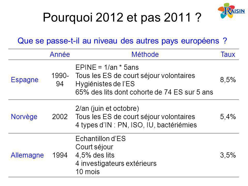 Pourquoi 2012 et pas 2011 ? AnnéeMéthodeTaux Espagne 1990- 94 EPINE = 1/an * 5ans Tous les ES de court séjour volontaires Hygiénistes de lES 65% des l