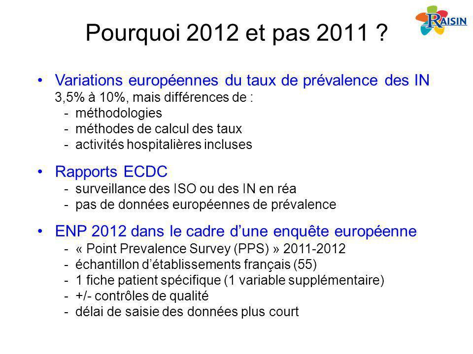 Pourquoi 2012 et pas 2011 ? Variations européennes du taux de prévalence des IN 3,5% à 10%, mais différences de : -méthodologies -méthodes de calcul d