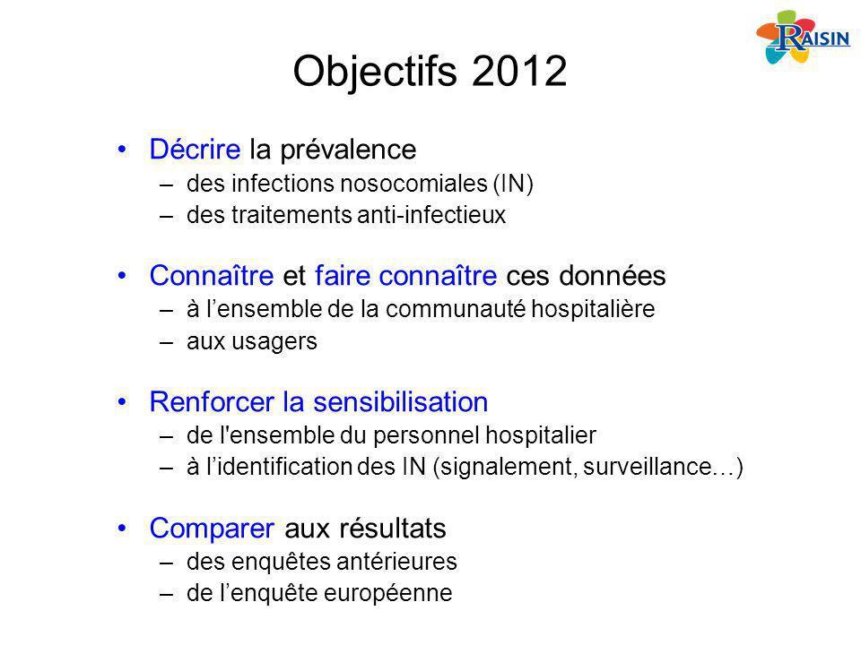 Objectifs 2012 Décrire la prévalence –des infections nosocomiales (IN) –des traitements anti-infectieux Connaître et faire connaître ces données –à le