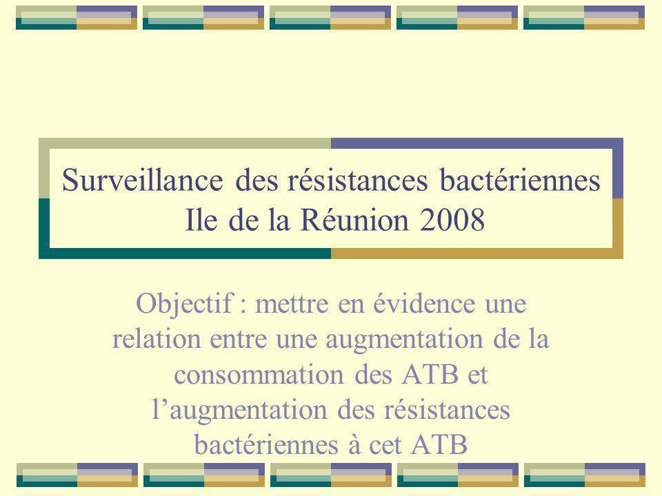 Surveillance des résistances bactériennes Ile de la Réunion 2008 Objectif : mettre en évidence une relation entre une augmentation de la consommation des ATB et laugmentation des résistances bactériennes à cet ATB