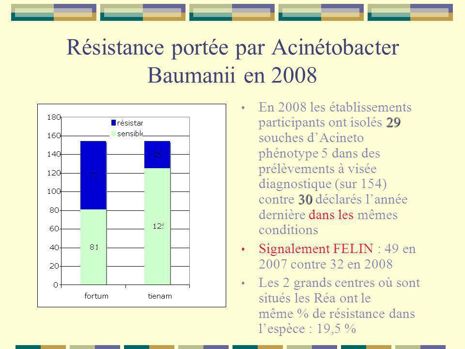 Résistance portée par Acinétobacter Baumanii en 2008 29 30 En 2008 les établissements participants ont isolés 29 souches dAcineto phénotype 5 dans des prélèvements à visée diagnostique (sur 154) contre 30 déclarés lannée dernière dans les mêmes conditions Signalement FELIN : 49 en 2007 contre 32 en 2008 Les 2 grands centres où sont situés les Réa ont le même % de résistance dans lespèce : 19,5 %