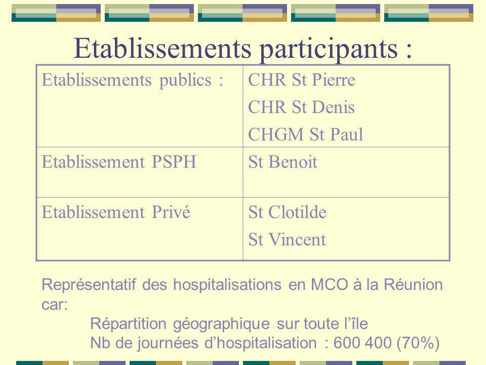 Germes et antibiotiques surveillés ENTEROBACTERIES : Gp 1 E Coli Gp 2 Klebsielles Gp 3 Enterobacter Cefotaxime (Claforan Ciprofloxacine (Ciflox) Imipenem (Tienam) Synergie C3 Ac Clavulanique Pseudomonas aeruginosa Ceftazidime (Fortum) Ciprofloxacine (Ciflox) Imipenem (Tienam) Acinetobacter Baumanii Ceftazidime (Fortum) Imipenem (Tienam) Staphylocoques doréOxacilline (Bristopen)
