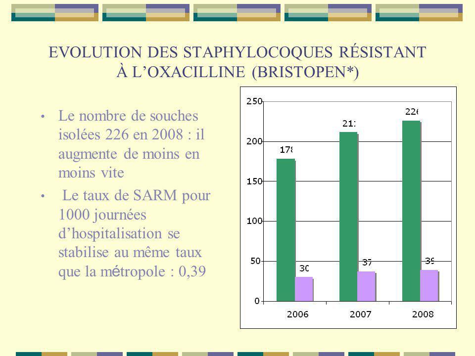 EVOLUTION DES STAPHYLOCOQUES RÉSISTANT À LOXACILLINE (BRISTOPEN*) Le nombre de souches isolées 226 en 2008 : il augmente de moins en moins vite Le taux de SARM pour 1000 journées dhospitalisation se stabilise au même taux que la m é tropole : 0,39