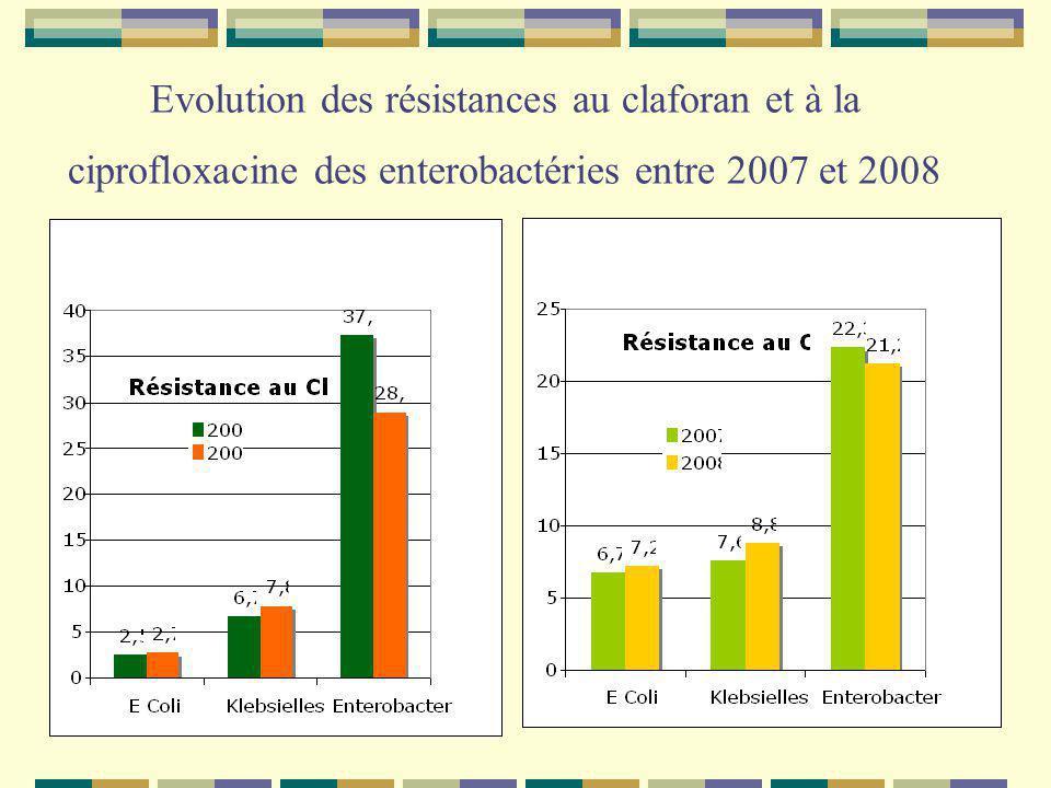 Evolution des résistances au claforan et à la ciprofloxacine des enterobactéries entre 2007 et 2008