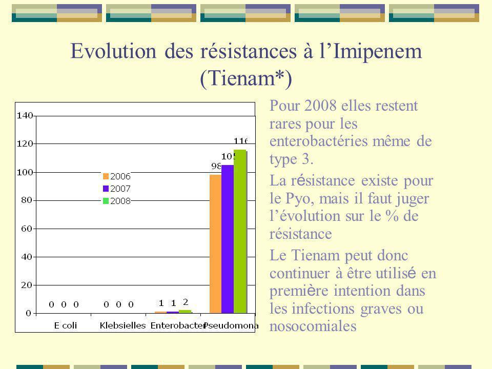 Evolution des principales résistances du Pseudomonas en 2008 en pourcentage de souches résistantes Ciflox Ciflox : niveau de résistance stable mais élevé Tienam Tienam : niveau de résistance en augmentation (7,2 en 2006) Fortum Fortum : encore plus efficace depuis quil y a moins dhyperCASE, il reste le traitement de premier intention des infections à PYO