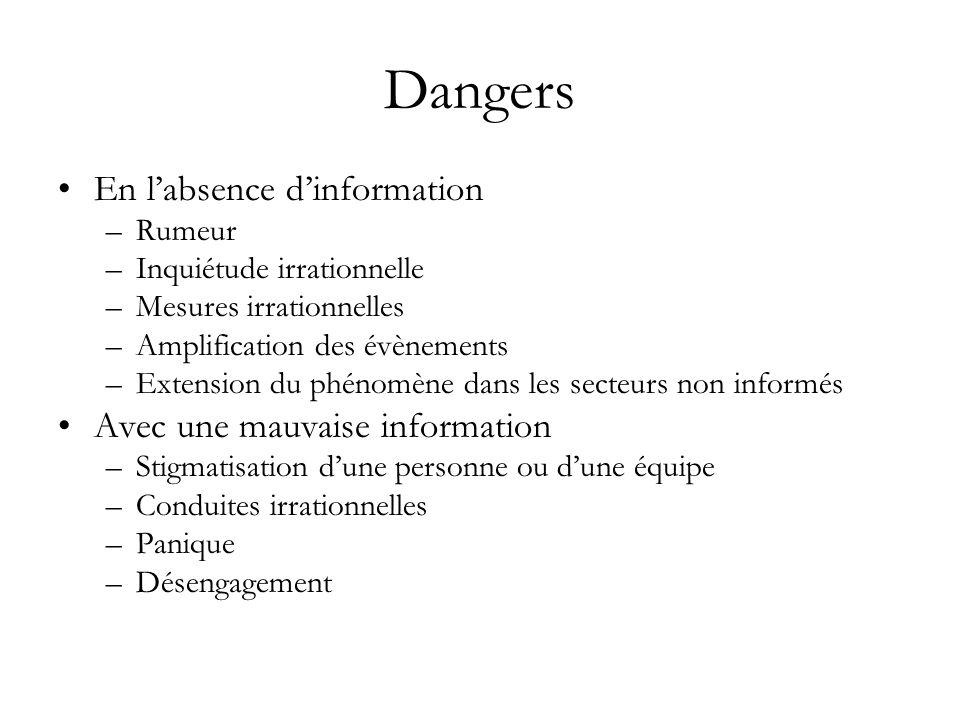 Dangers En labsence dinformation –Rumeur –Inquiétude irrationnelle –Mesures irrationnelles –Amplification des évènements –Extension du phénomène dans