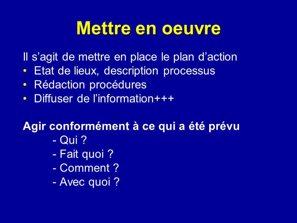 Il sagit de mettre en place le plan daction Etat de lieux, description processus Rédaction procédures Diffuser de linformation+++ Agir conformément à