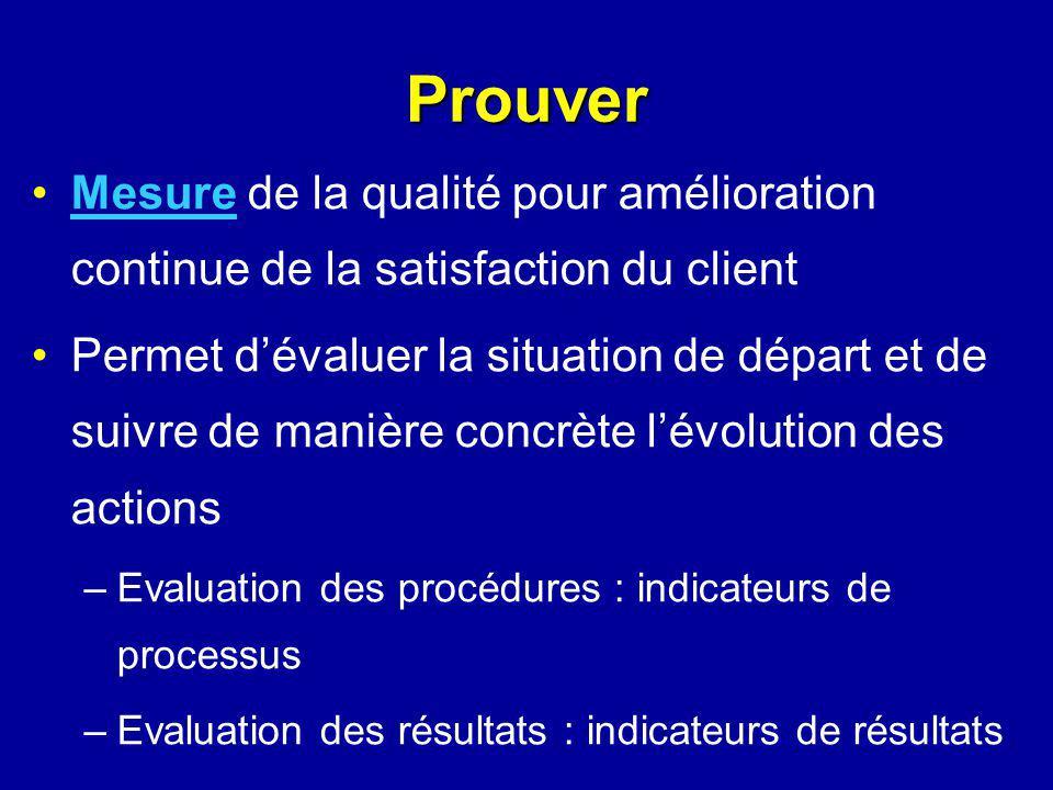 Mesure de la qualité pour amélioration continue de la satisfaction du client Permet dévaluer la situation de départ et de suivre de manière concrète l