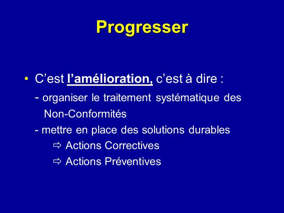 Cest lamélioration, cest à dire : - organiser le traitement systématique des Non-Conformités - mettre en place des solutions durables Actions Correctives Actions Préventives Progresser