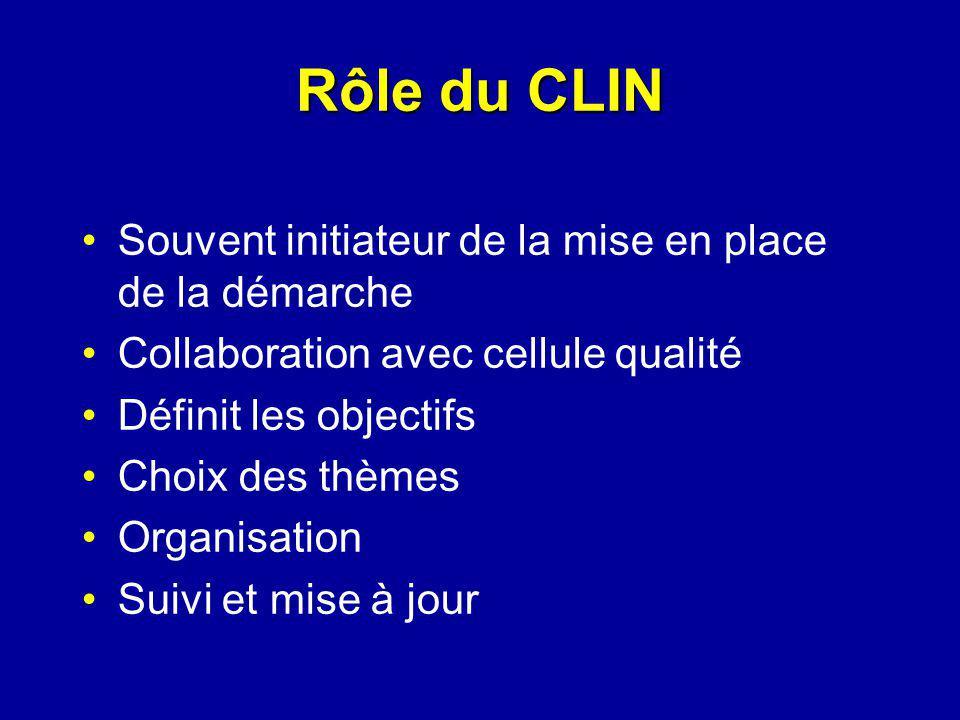 Souvent initiateur de la mise en place de la démarche Collaboration avec cellule qualité Définit les objectifs Choix des thèmes Organisation Suivi et mise à jour Rôle du CLIN