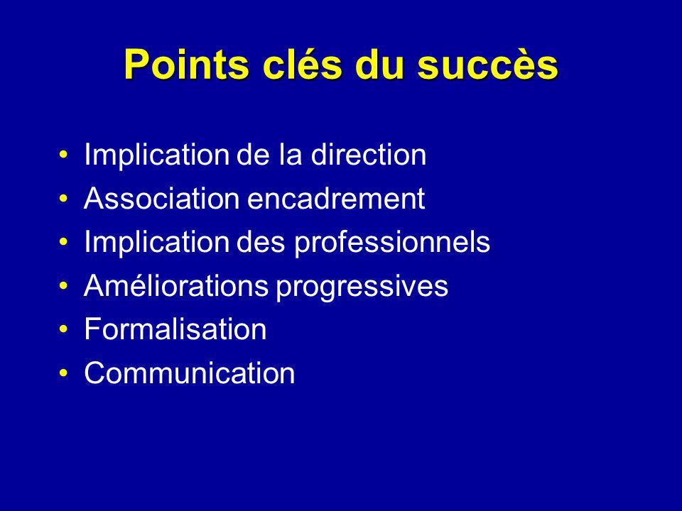 Points clés du succès Implication de la direction Association encadrement Implication des professionnels Améliorations progressives Formalisation Comm