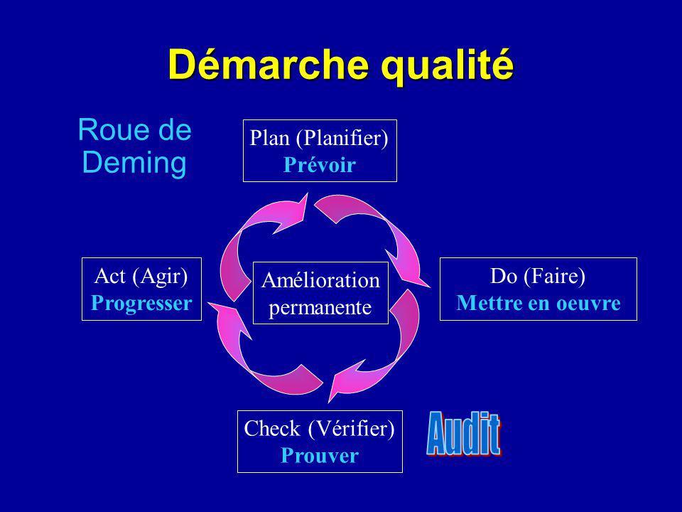 Roue de Deming Plan (Planifier) Prévoir Do (Faire) Mettre en oeuvre Check (Vérifier) Prouver Act (Agir) Progresser Amélioration permanente Démarche qualité