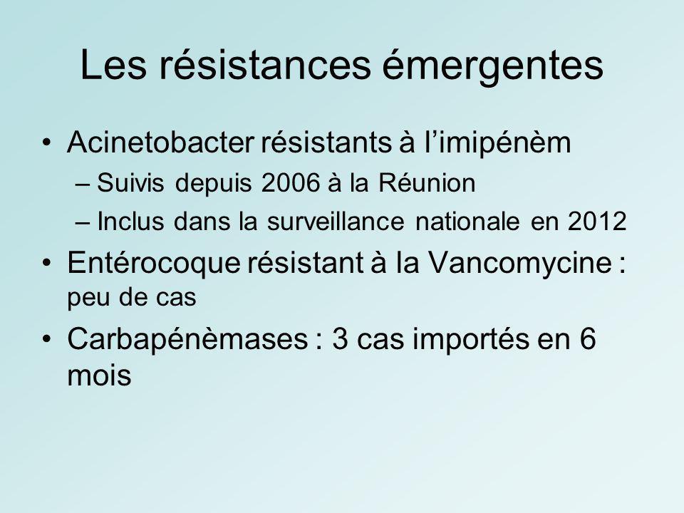 Les résistances émergentes Acinetobacter résistants à limipénèm –Suivis depuis 2006 à la Réunion –Inclus dans la surveillance nationale en 2012 Entéro