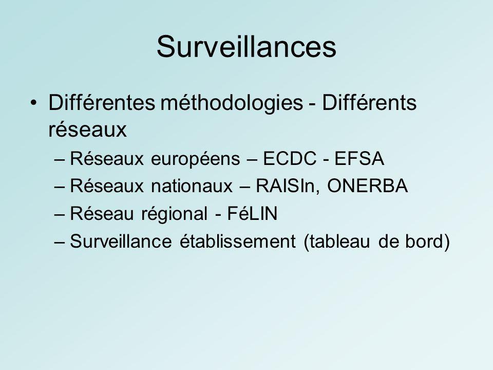 Surveillances Différentes méthodologies - Différents réseaux –Réseaux européens – ECDC - EFSA –Réseaux nationaux – RAISIn, ONERBA –Réseau régional - F