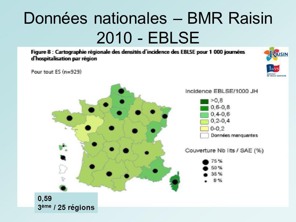 Réseau FéLIN : Résistance dans lespèce –2011 6 laboratoires ( 96 % des lits MCO de la Réunion) Entérobactéries BLSE 8 % (Enterobacter sp, E.coli, K.pneumoniae) Enterobactéries résistantes aux FQ : 12 % S.