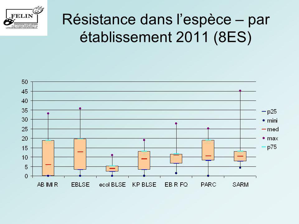BMR à la Réunion Evolution 2006 – 2011 (3ES) EnterobacterE.coliK.