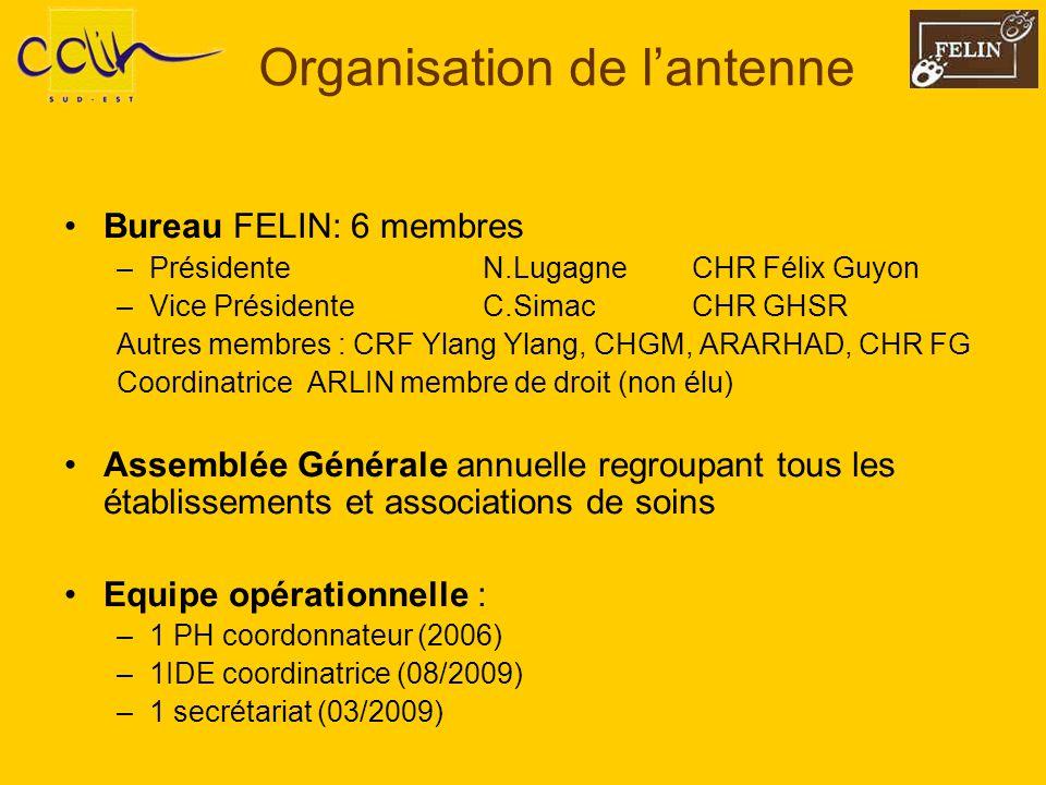 Organisation de lantenne Bureau FELIN: 6 membres –PrésidenteN.LugagneCHR Félix Guyon –Vice PrésidenteC.SimacCHR GHSR Autres membres : CRF Ylang Ylang,