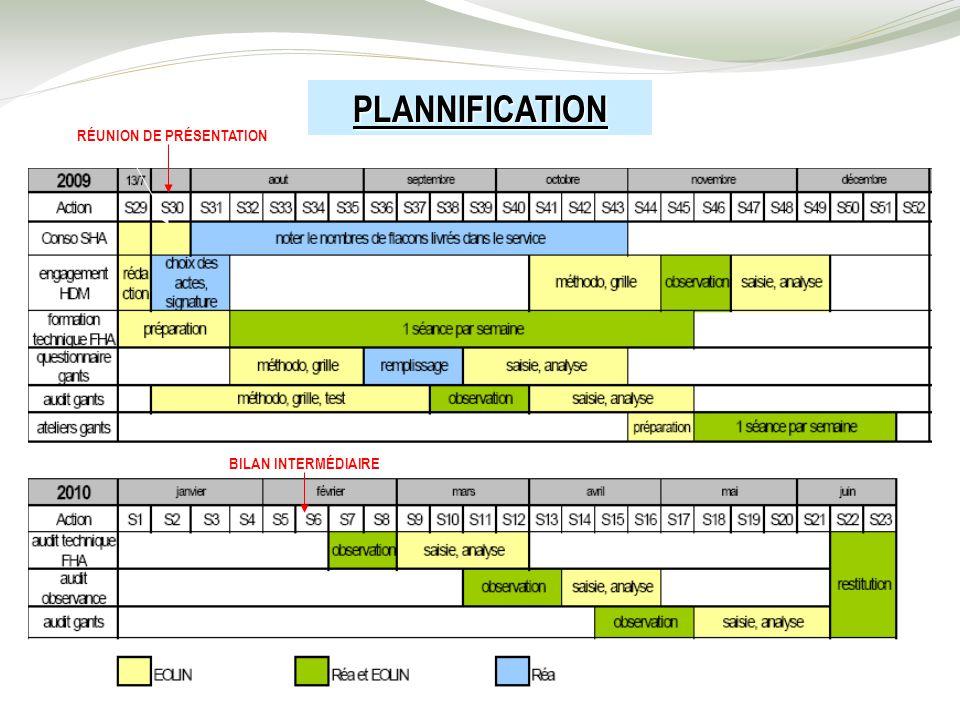 PLANNIFICATION RÉUNION DE PRÉSENTATION BILAN INTERMÉDIAIRE