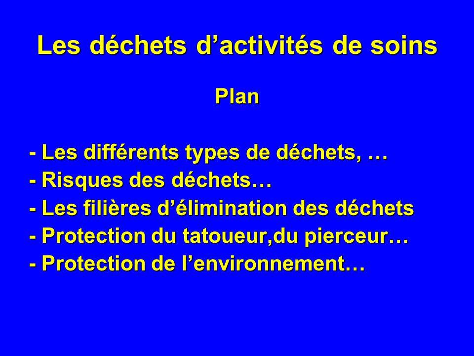 Les déchets dactivités de soins Types de déchets - DAOM = Déchets Assimilables aux Ordures Ménagères - DASRI = Déchets dActivités de Soins à Risque Infectieux
