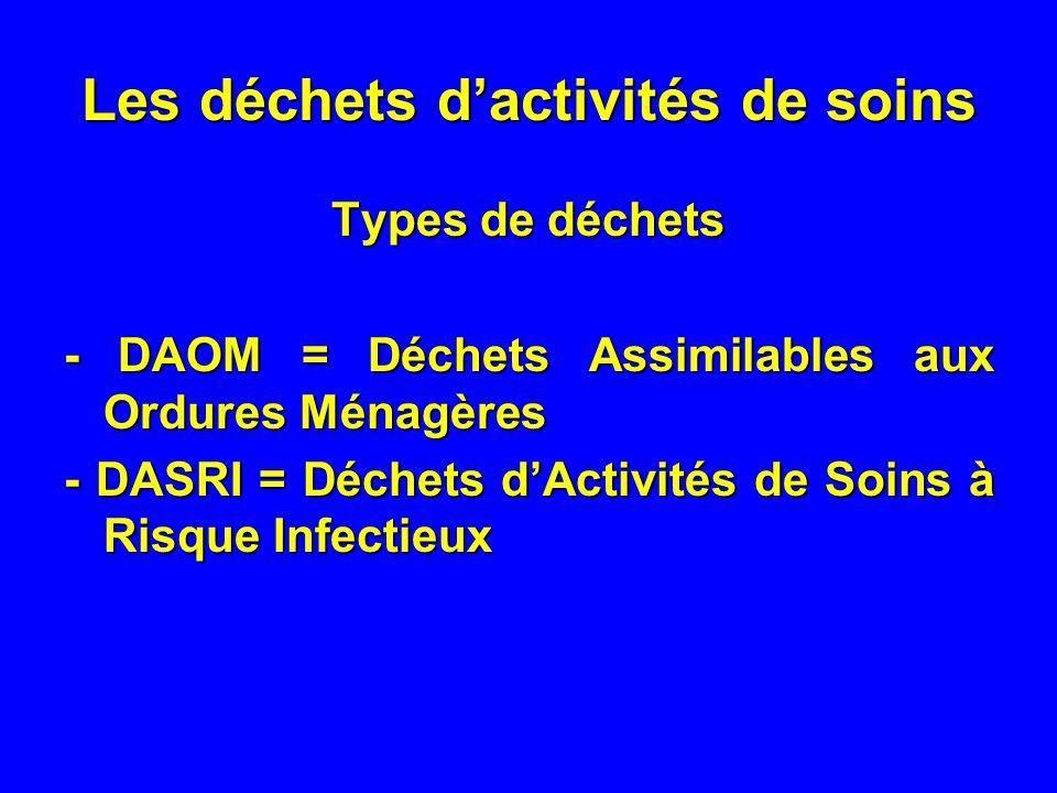 Les déchets dactivités de soins Types de déchets - DAOM = Déchets Assimilables aux Ordures Ménagères - DASRI = Déchets dActivités de Soins à Risque In