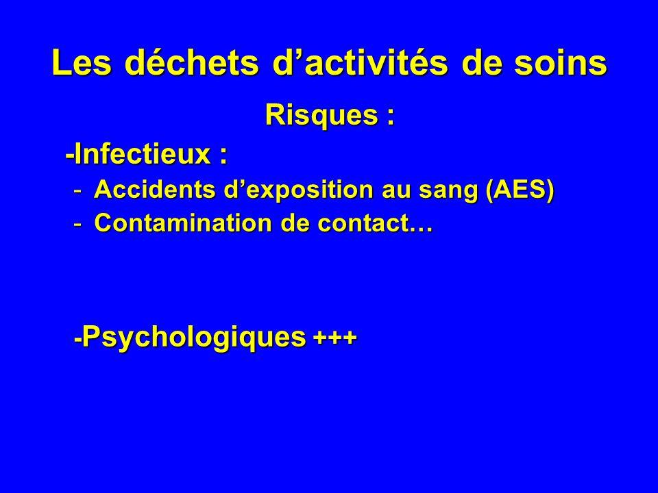 Les déchets dactivités de soins Risques : -Infectieux : -Infectieux : -Accidents dexposition au sang (AES) -Contamination de contact… - Psychologiques