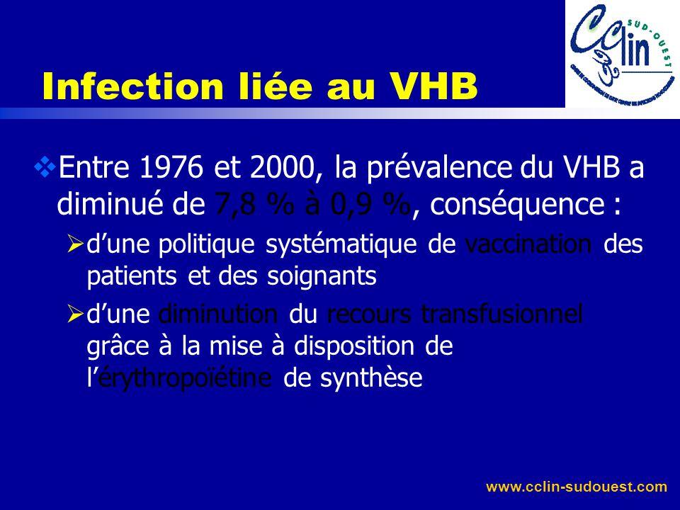 Hépatite B (VHB) Rappel : peut conduire à linsuffisance rénale chronique par des néphropathies spécifiques fut le plus souvent transmise après mise en
