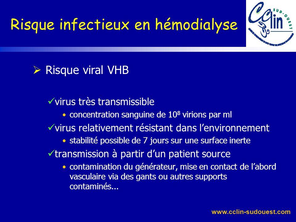www.cclin-sudouest.com Infection liée au VHB Entre 1976 et 2000, la prévalence du VHB a diminué de 7,8 % à 0,9 %, conséquence : dune politique systéma