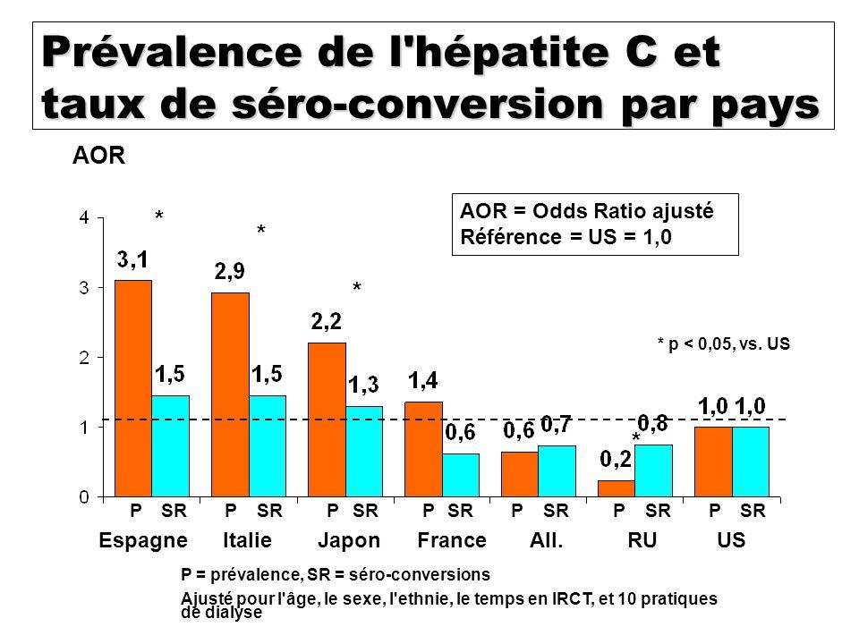 VHC Prévalence dans DOPPS ( Dialysis Outcome and Practice Patterns Study) : globale : 13 % il existe un gradient Nord / Sud +++ : 3 % au Royaume Uni e