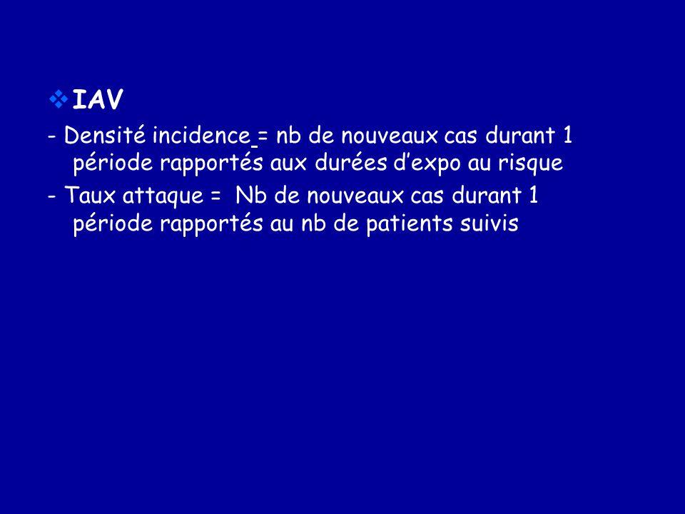 Exemple: pour 1 unité de 10 patients dialysés sur FAV native. Calcul expo.au risque: 1 HD sur FAV du 1.01 au 31.12 = 365 jours patients ou 156 séances
