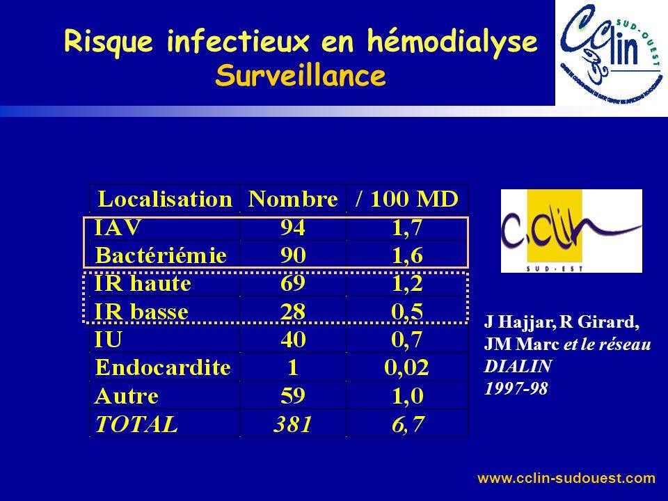 www.cclin-sudouest.com Etude préliminaire 1997-98 J Hajjar, R Girard, JM Marc et le réseau DIALIN Risque infectieux en hémodialyse Surveillance 562 pa