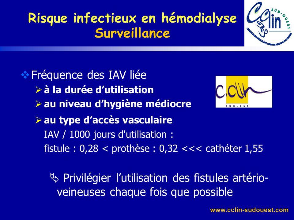 www.cclin-sudouest.com J Hajjar, R Girard, JM Marc et le réseau DIALIN 1997-98 Risque infectieux en hémodialyse Surveillance