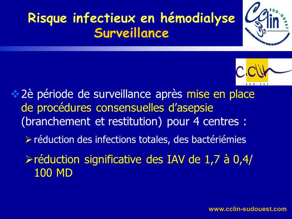 www.cclin-sudouest.com Fréquence des IAV liée à la durée dutilisation au niveau dhygiène médiocre au type daccès vasculaire IAV / 1000 jours d'utilisa