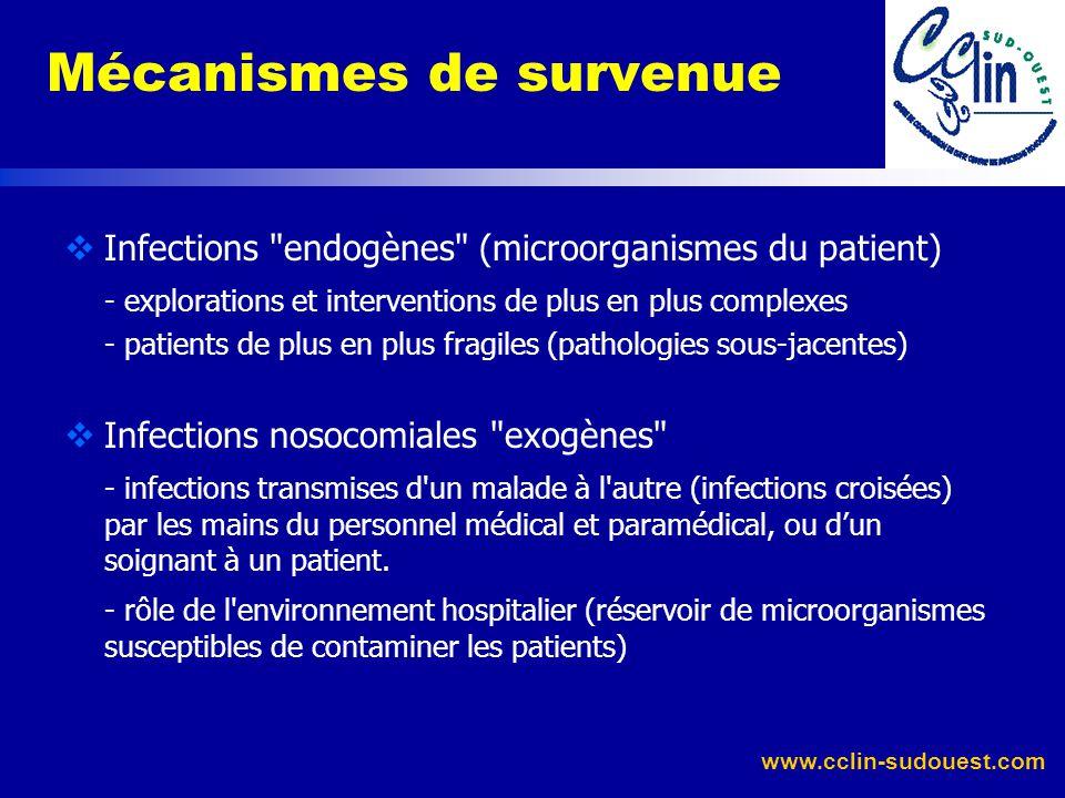 www.cclin-sudouest.com Infections associées aux soins : définition Infections secondaires à des soins en milieu libéral ? Ex : transmission dhépatite