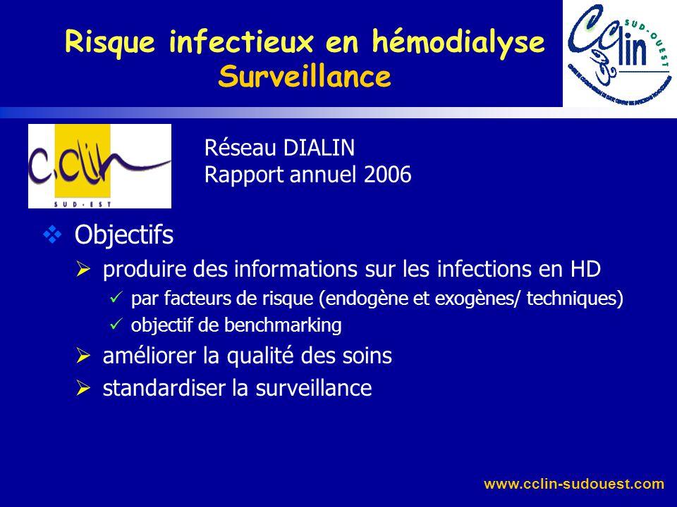 www.cclin-sudouest.com 2è période de surveillance après mise en place de procédures consensuelles dasepsie (branchement et restitution) pour 4 centres