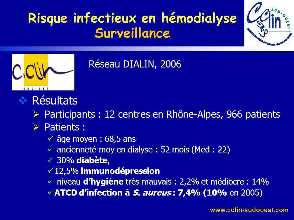www.cclin-sudouest.com Réseau DIALIN, 2005 Résultats Participants : 6 centres en Rhône-Alpes, 664 patients Patients : âge moyen : 69,5 ans ancienneté