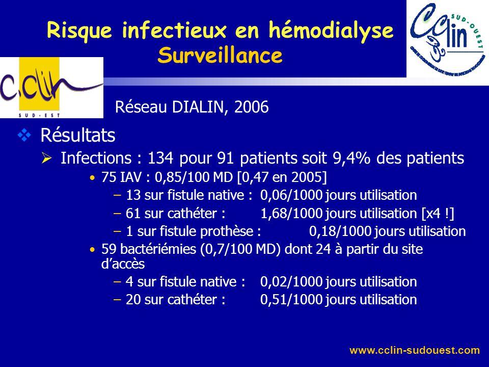 www.cclin-sudouest.com Réseau DIALIN, 2006 Résultats Description de la population accès vasculaires : Cathéters27,3% [25] Fistules natives71% [73] Fis