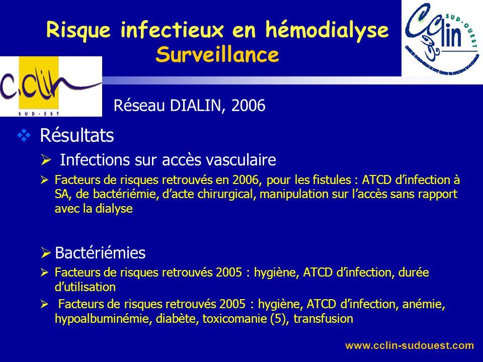 www.cclin-sudouest.com Réseau DIALIN, 2006 Résultats Infections : 134 pour 91 patients soit 9,4% des patients 75 IAV : 0,85/100 MD [0,47 en 2005] –13