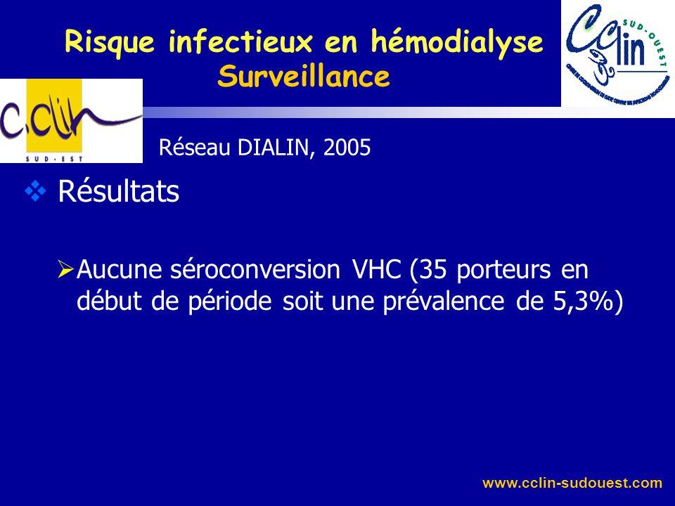 www.cclin-sudouest.com Réseau DIALIN, 2006 Résultats Infections sur accès vasculaire Facteurs de risques retrouvés en 2006, pour les fistules : ATCD d