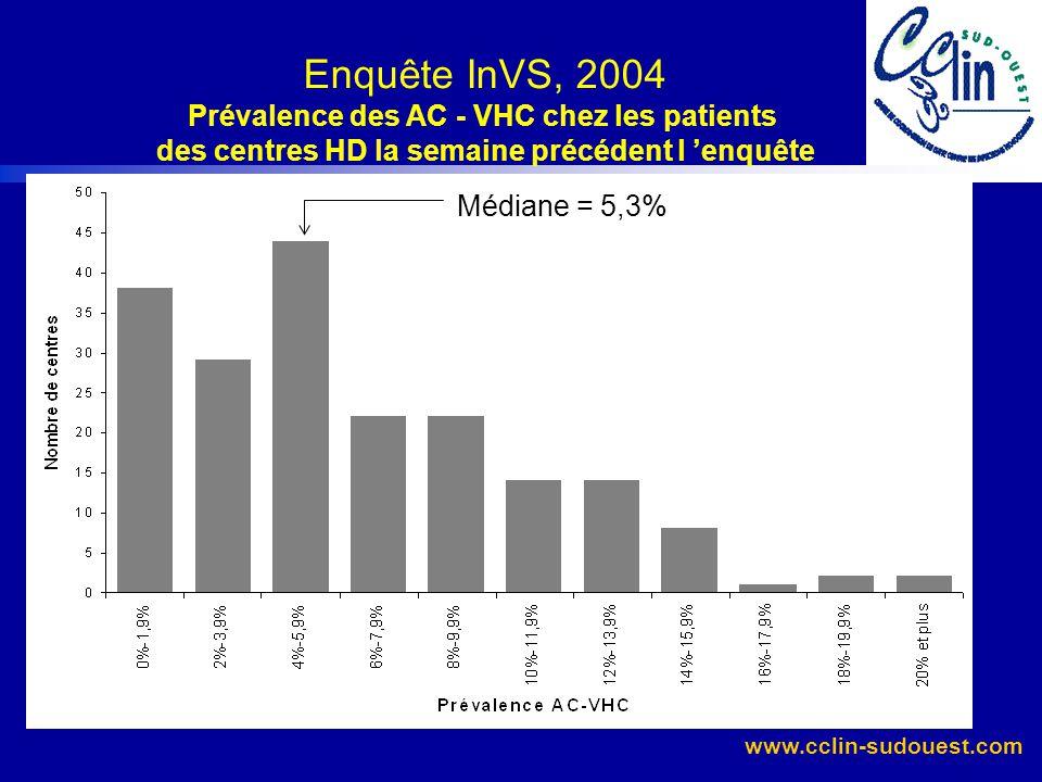 www.cclin-sudouest.com Réseau DIALIN, 2005 Résultats Aucune séroconversion VHC (35 porteurs en début de période soit une prévalence de 5,3%) Risque in