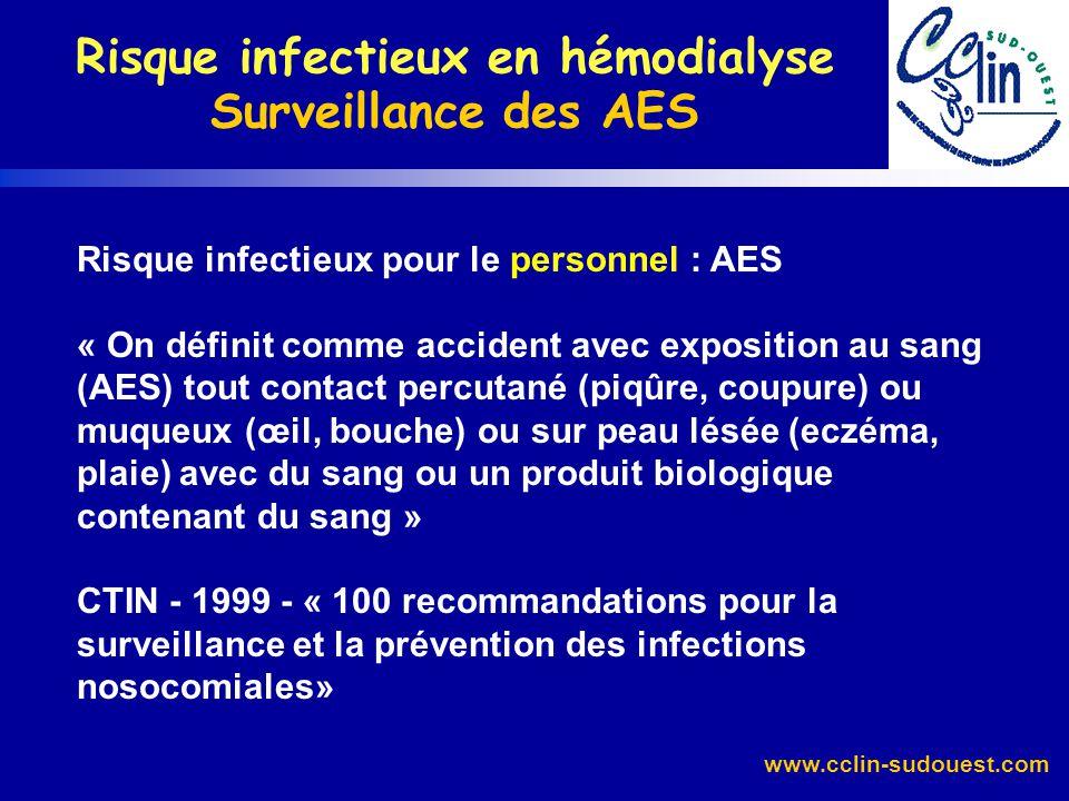 www.cclin-sudouest.com Enquête InVS, 2004 Prévalence des AC - VHC chez les patients des centres HD la semaine précédent l enquête Médiane = 5,3%